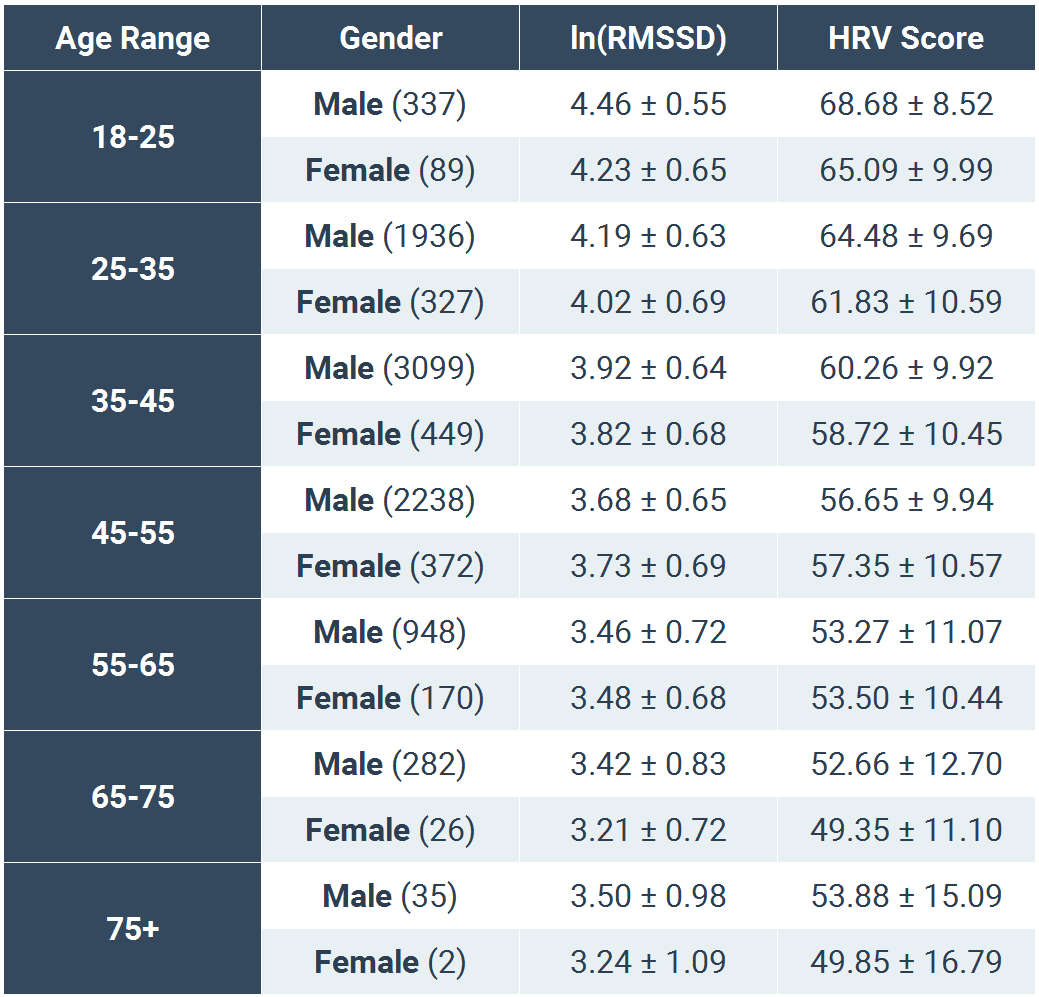 Normative elite hrv scores by age and gender elite hrv elitehrv agegender nvjuhfo Images
