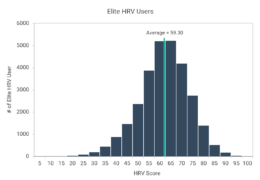 Normative Elite HRV Scores by Age and Gender