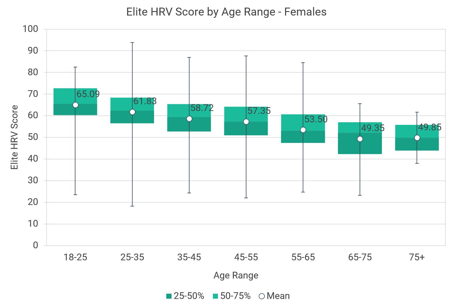 females-age-boxplots