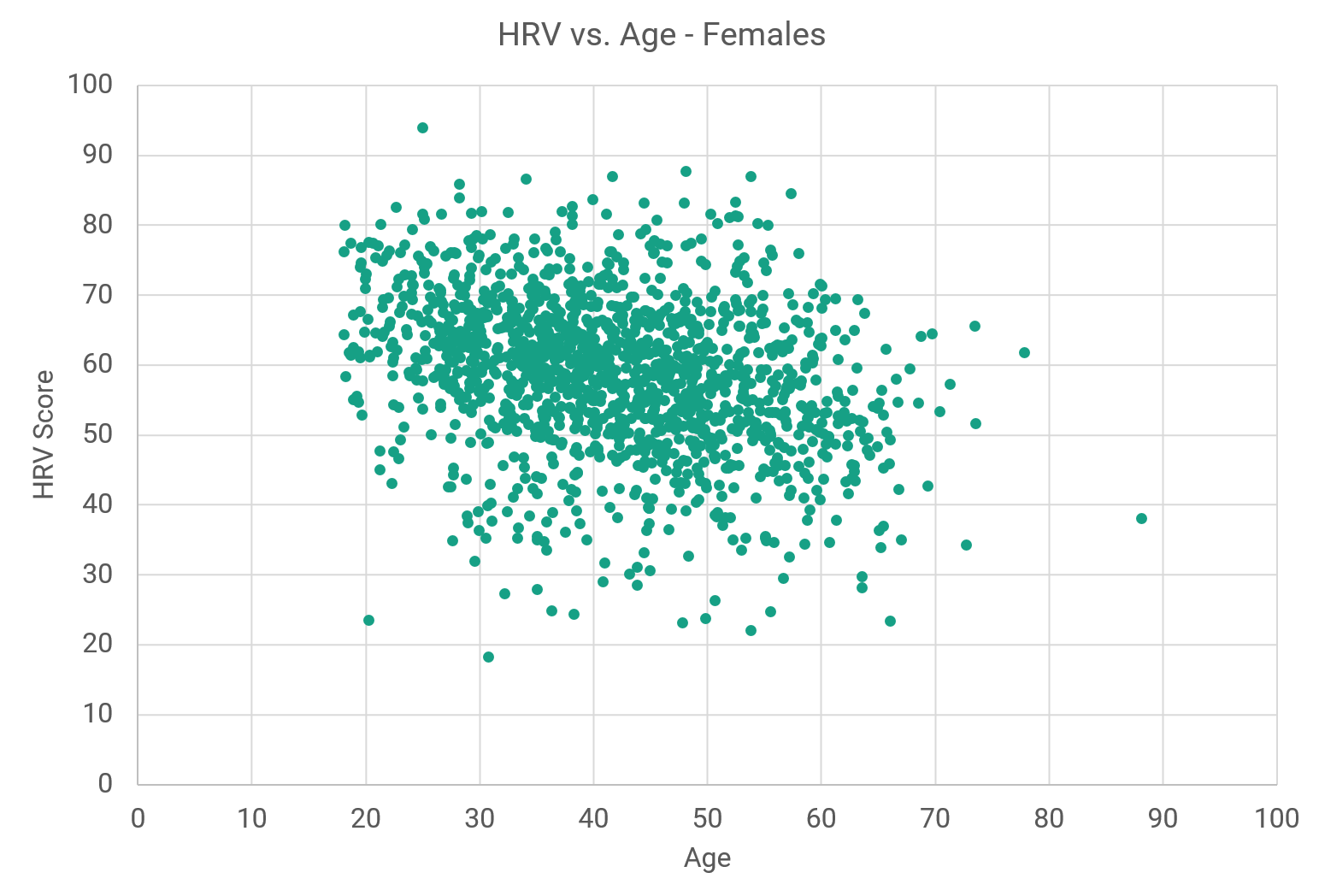 Normative elite hrv scores by age and gender elite hrv females agehrvscatterpng nvjuhfo Image collections