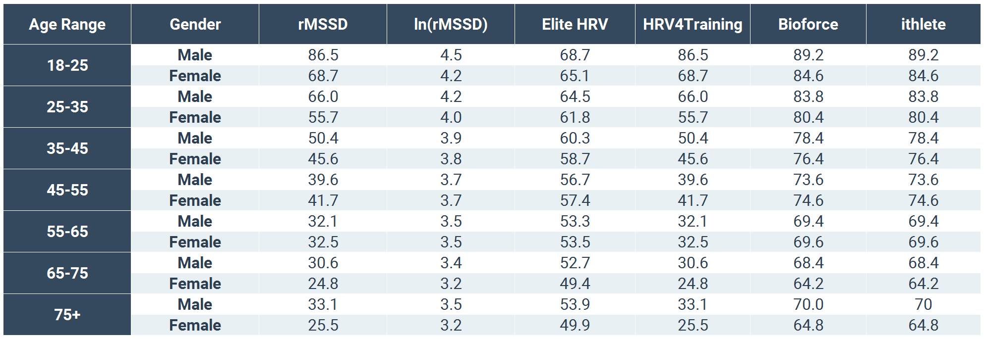 Normative elite hrv scores by age and gender elite hrv hrvplatformscomparison nvjuhfo Images