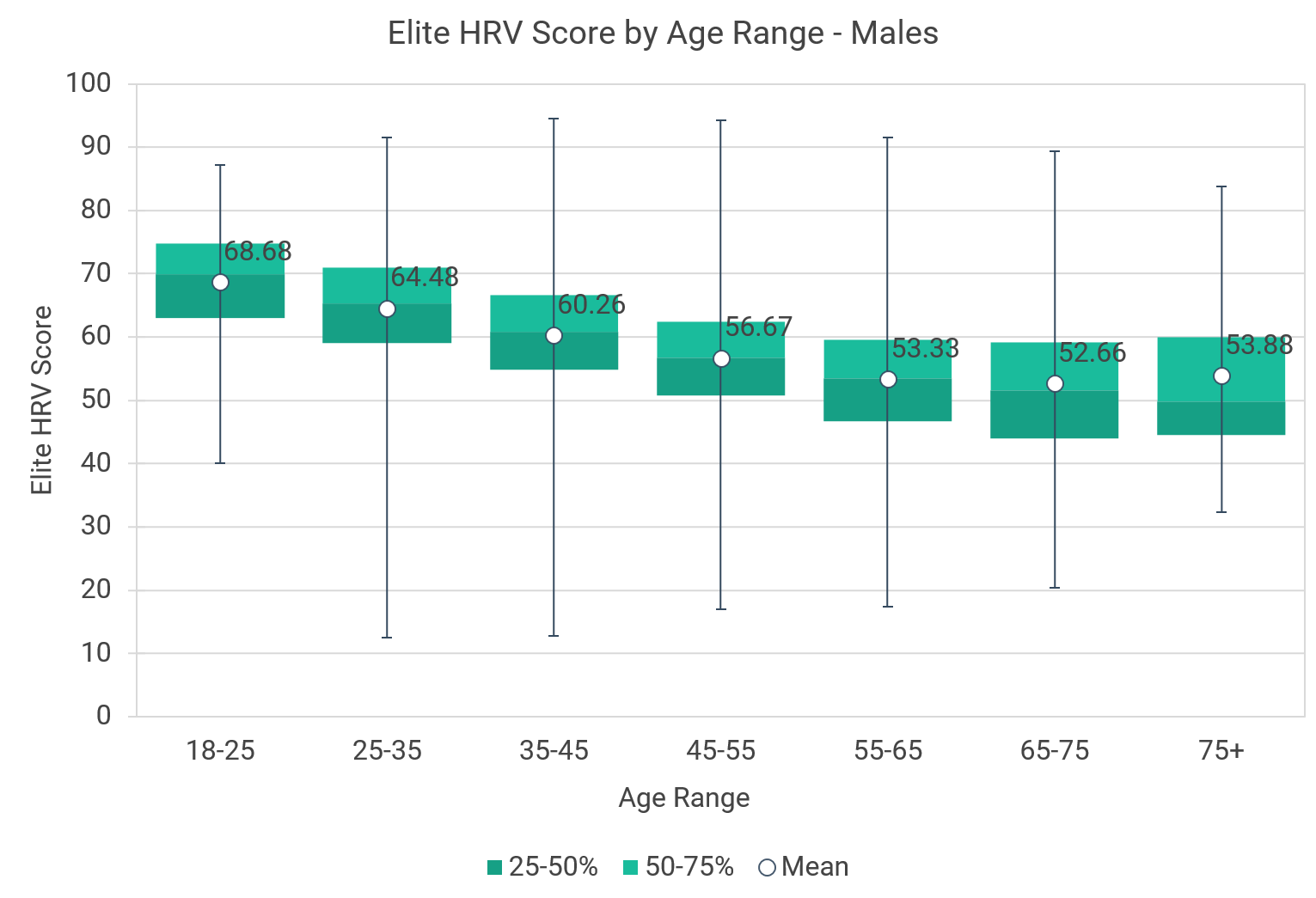 normative elite hrv scores by age and gender elite hrv