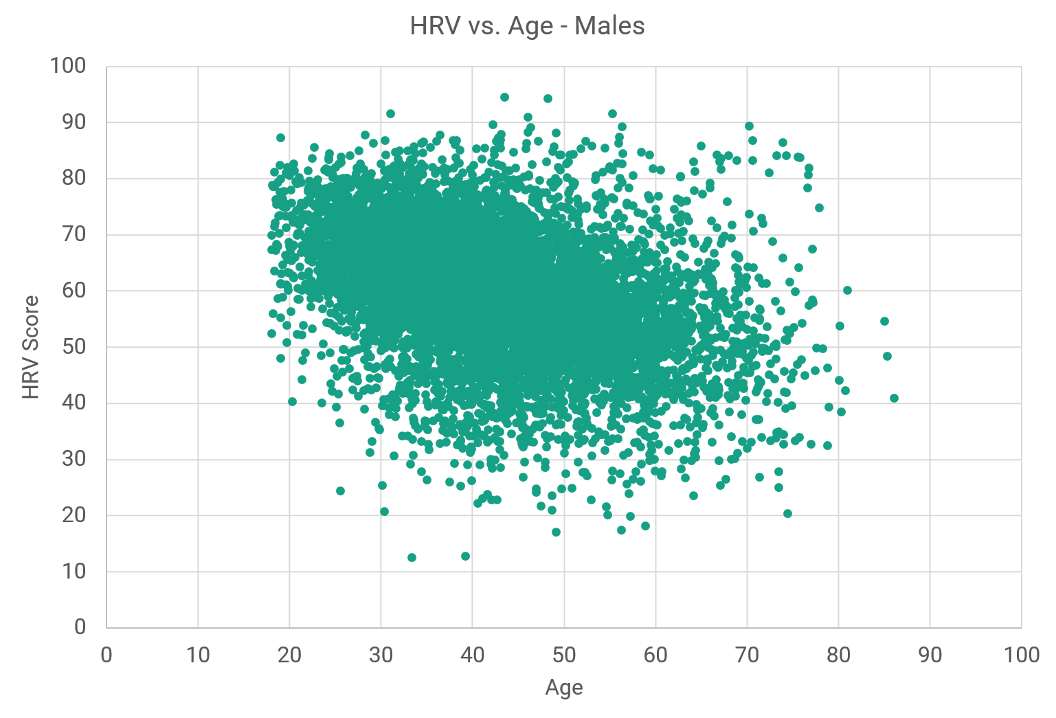normal heart rate for 20 year old female