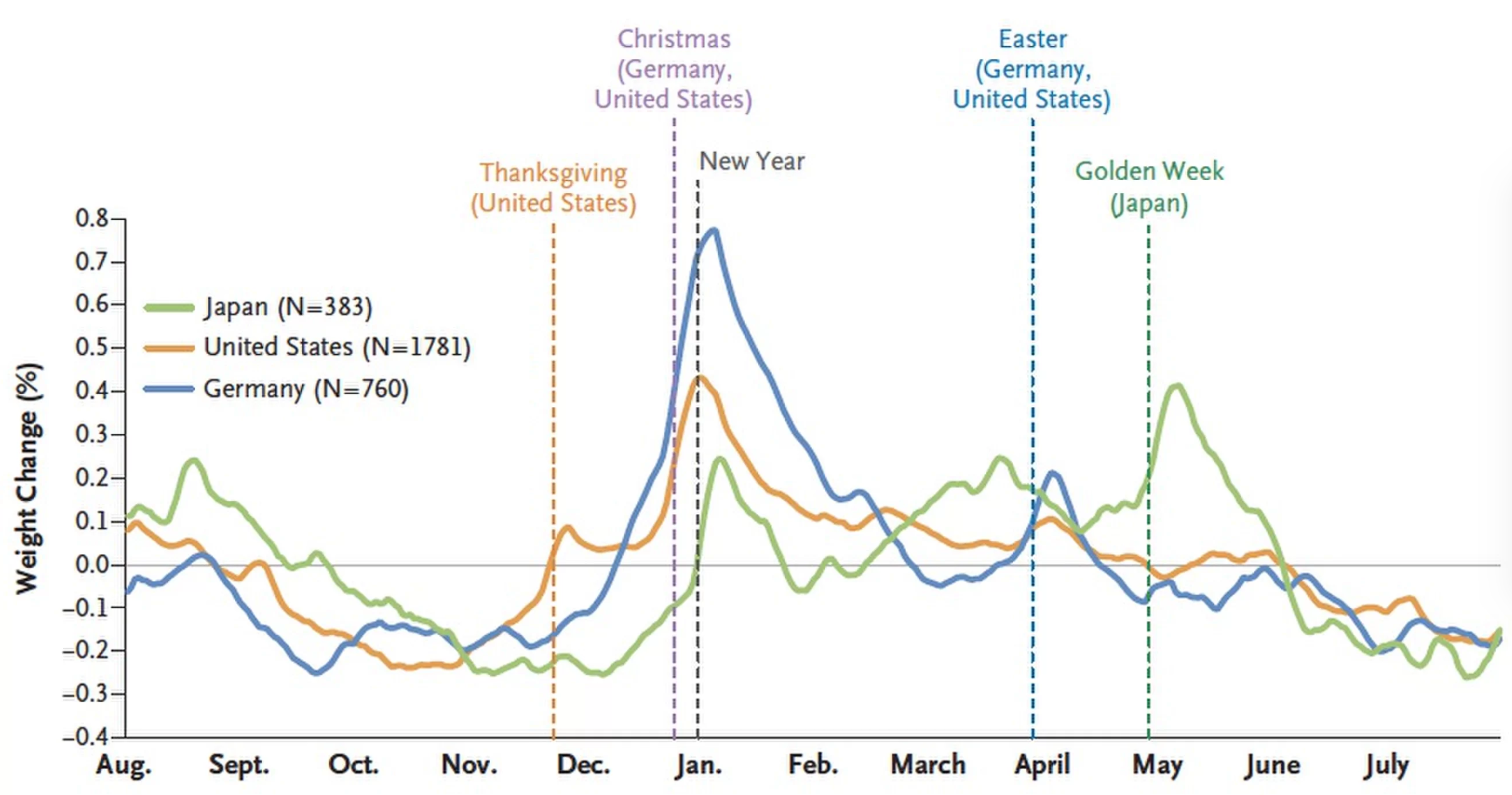 Half of all weight gain happens during the holidays